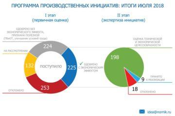 С начала действия в Заполярном филиале программы производственных инициатив поступило более 800 предложений