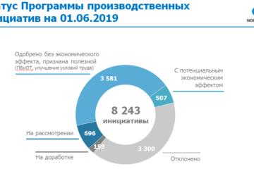 К 1 июня количество принятых производственных инициатив в Заполярном филиале достигло 8243